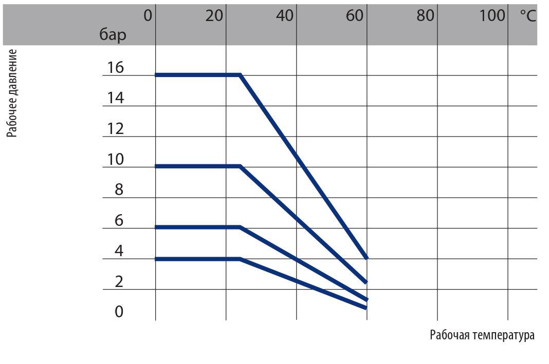 График зависимости давлние/температура для труб ПВХ
